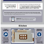 Home Automation and Energy Savings Tips